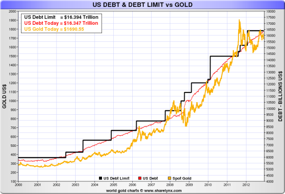 US debt versus gold