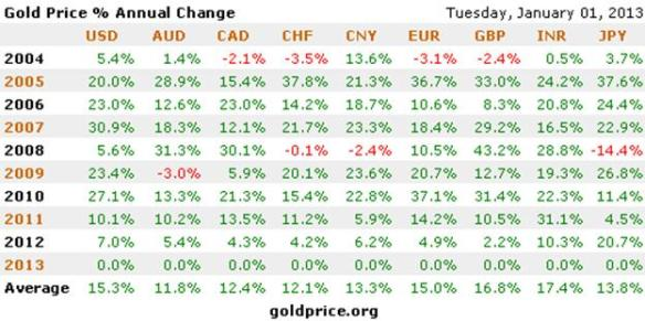 Gold's Gains In All Fiat Currencies in 2012 / Image via harveyorgan.blogspot.ca
