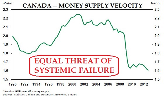 CANADA - Money Supply Velocity (1990-2014) / source