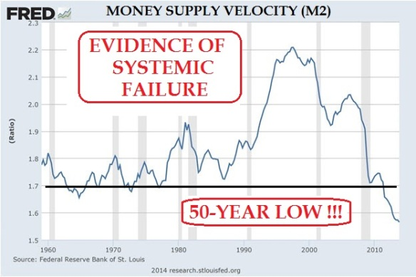 Money Supply Velocity (M2) / source: (modified by Jim Willie)