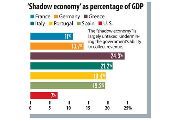 Real Economy : Shadow economy  under the table