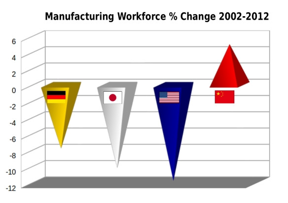 Manufacturing Workforce % Change 2002-2012 / Image by CNLib
